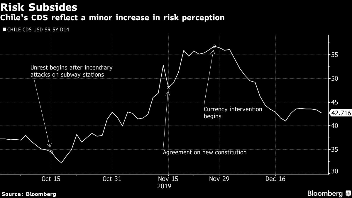 CHILE BLOOMBERG DECEMBER 30, 2019