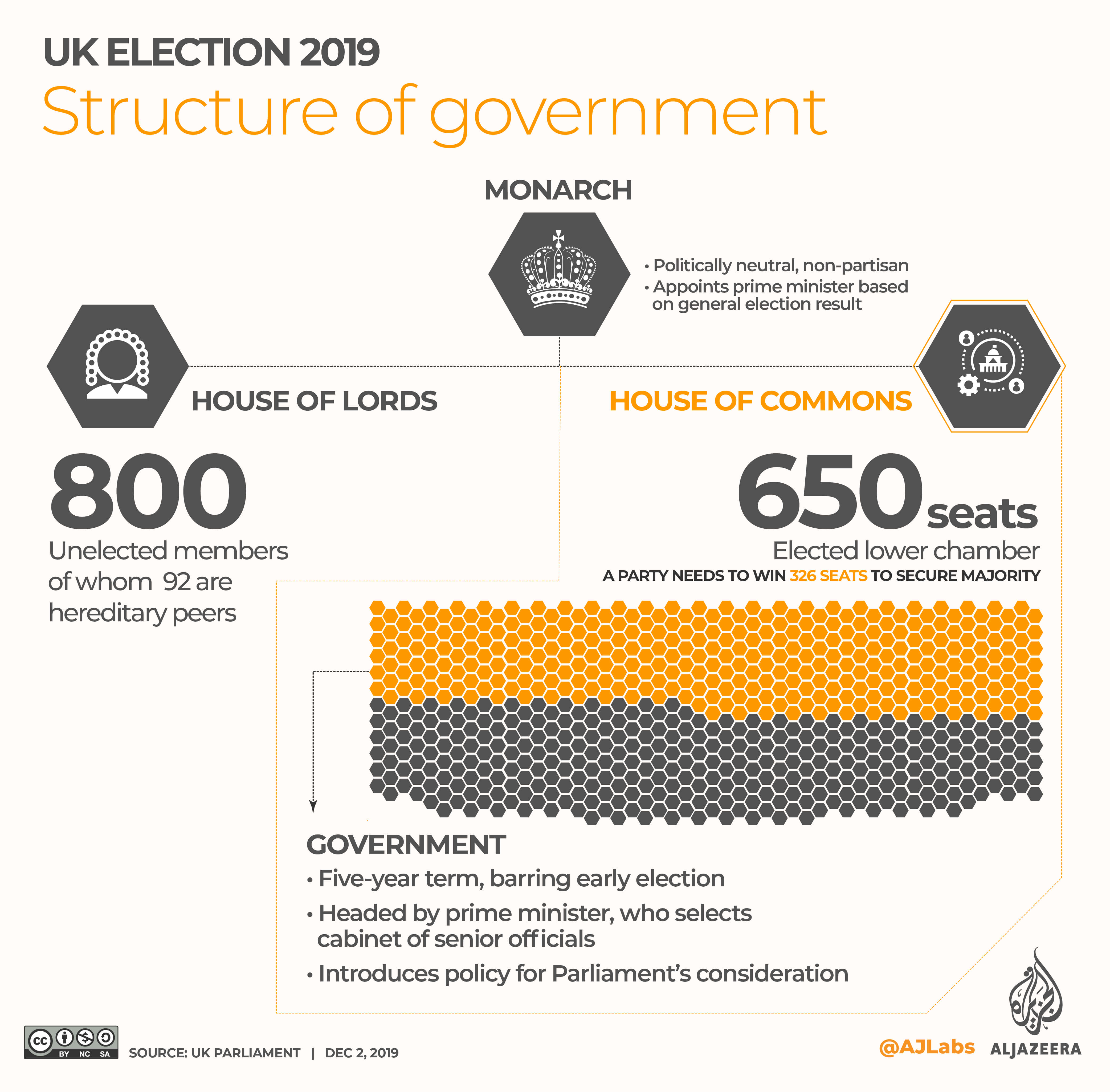 INTERACTIVE: UK election 2019 - Structure of government