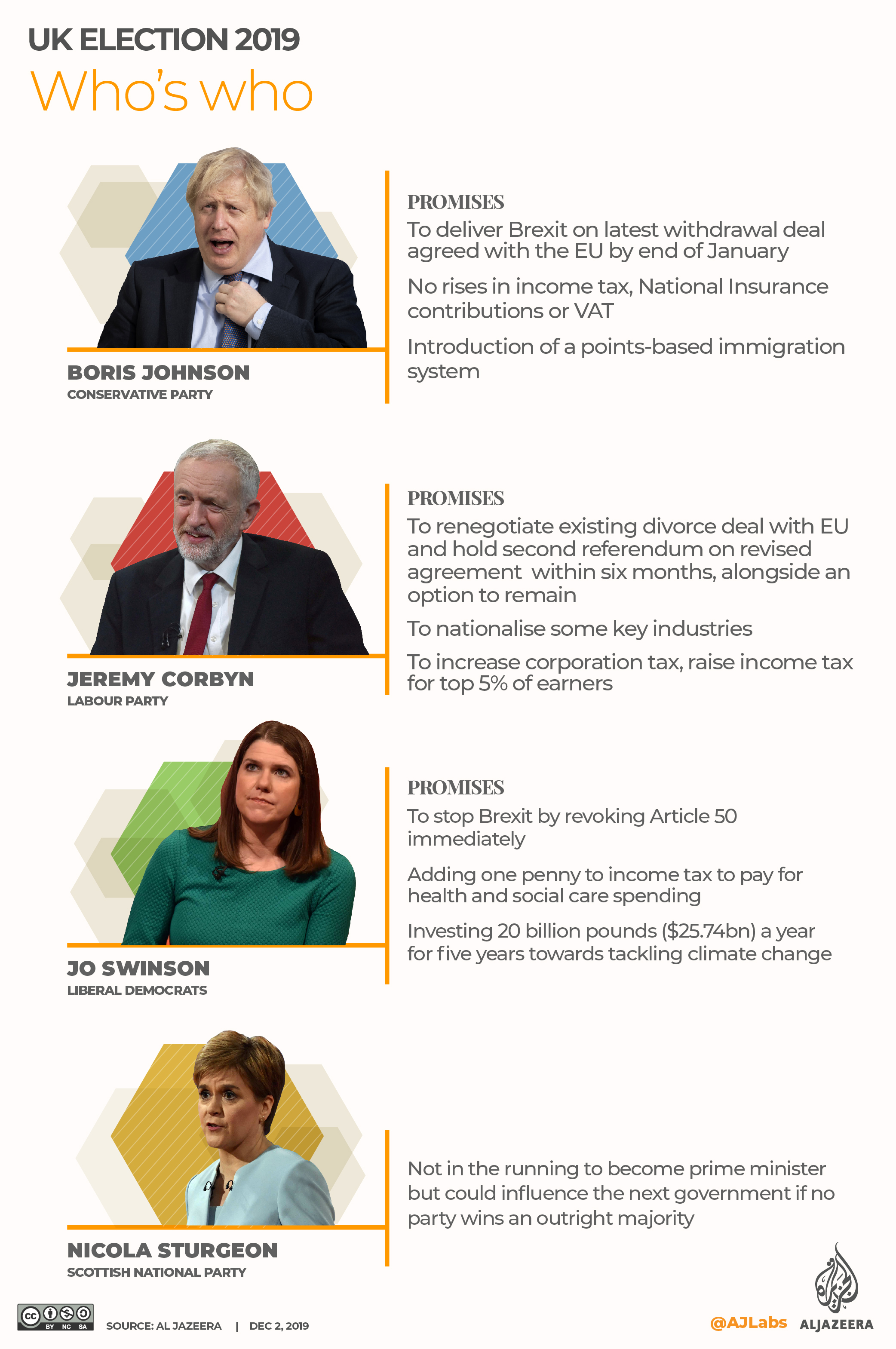 INTERACTIVE: UK election 2019 - Who's Who