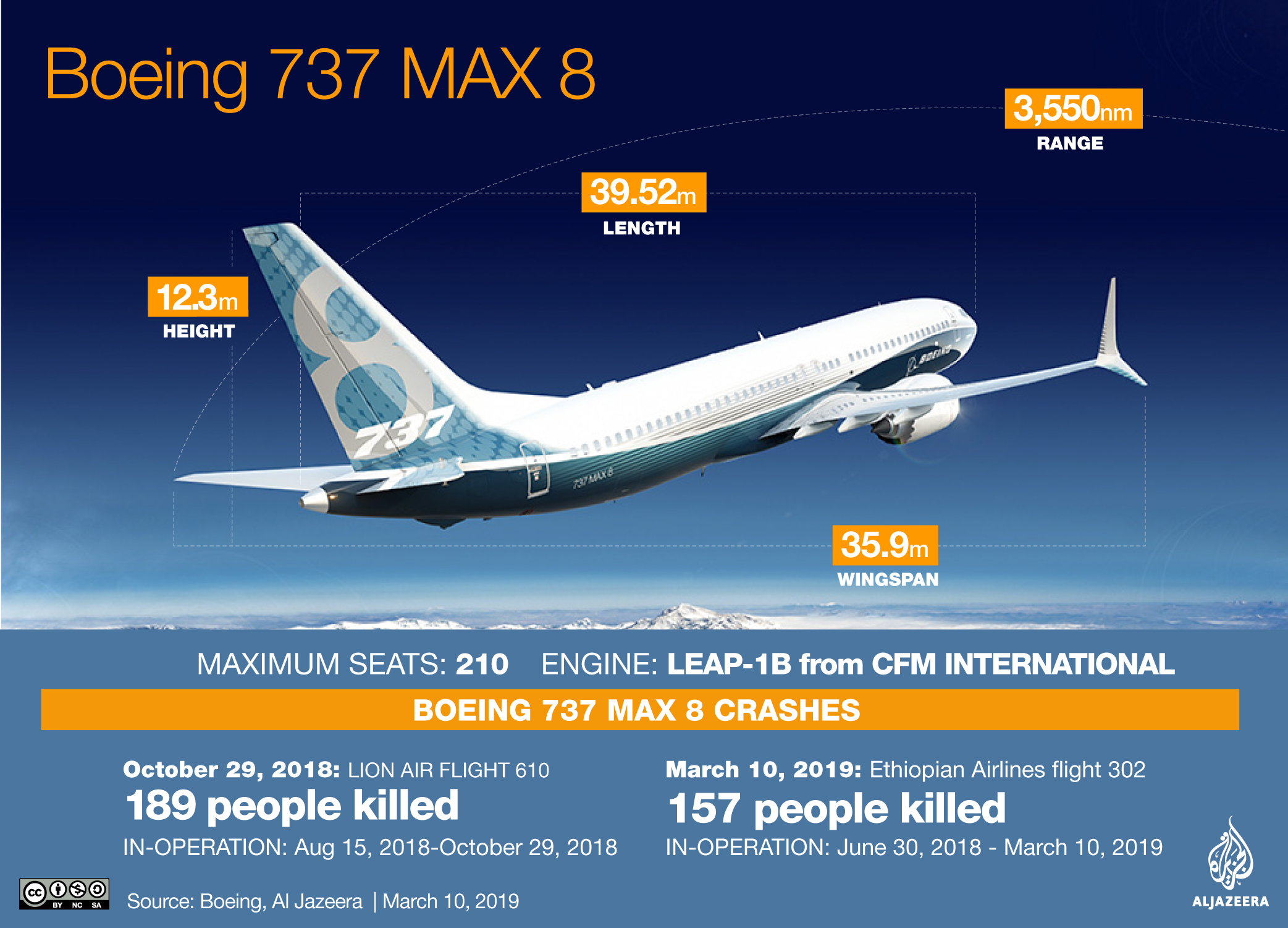 China, Ethiopia, Indonesia ground Boeing 737 MAX 8 after crash