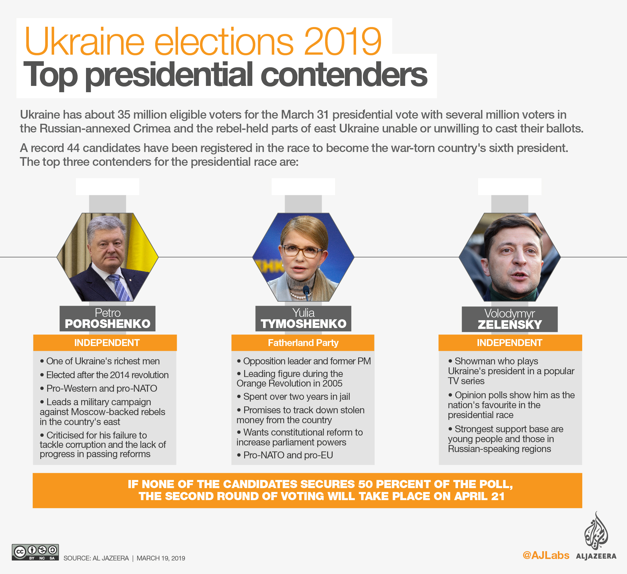 Comedian leads final polls as Ukraine prepares to elect president