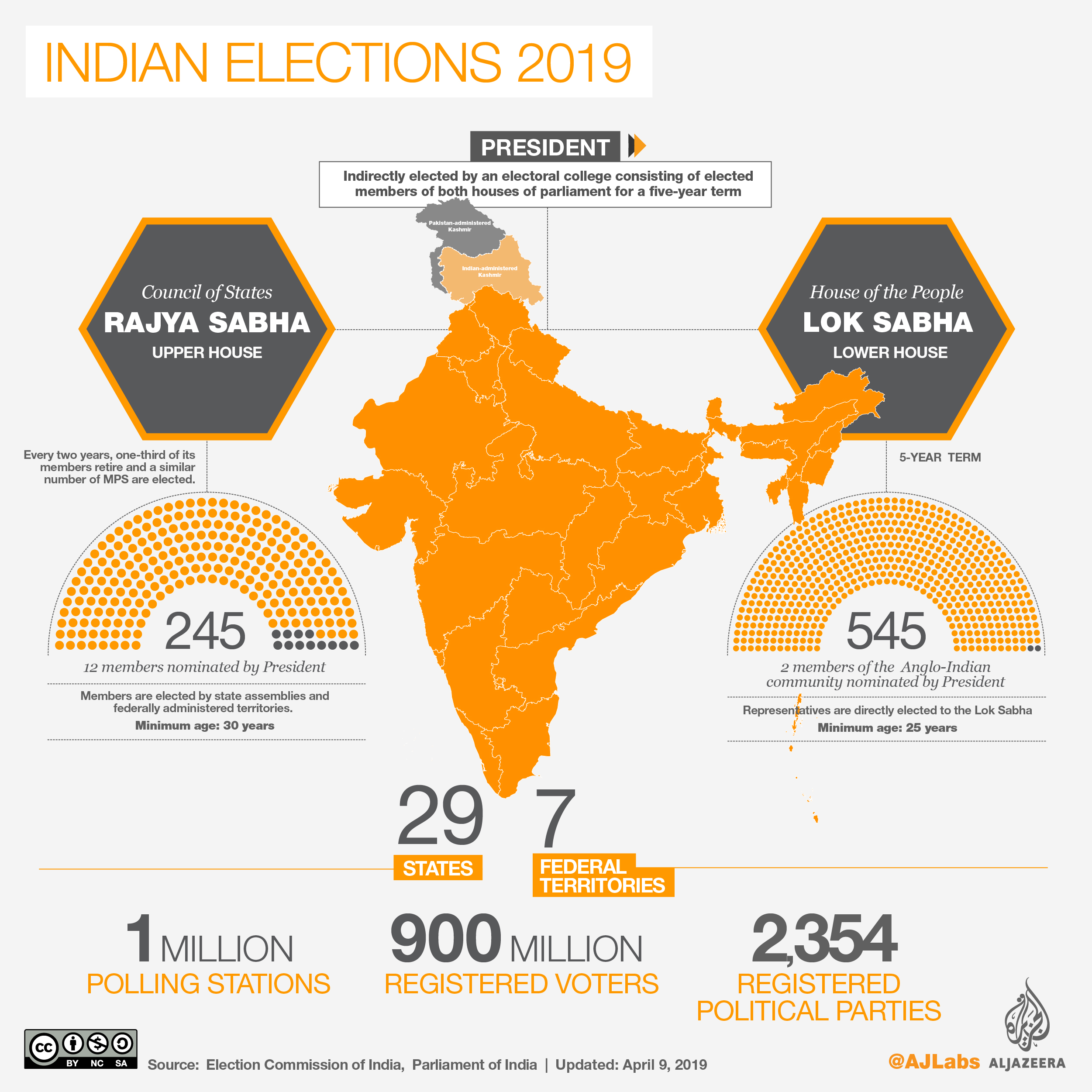 Voting begins in India's gigantic election spread over 7 phases
