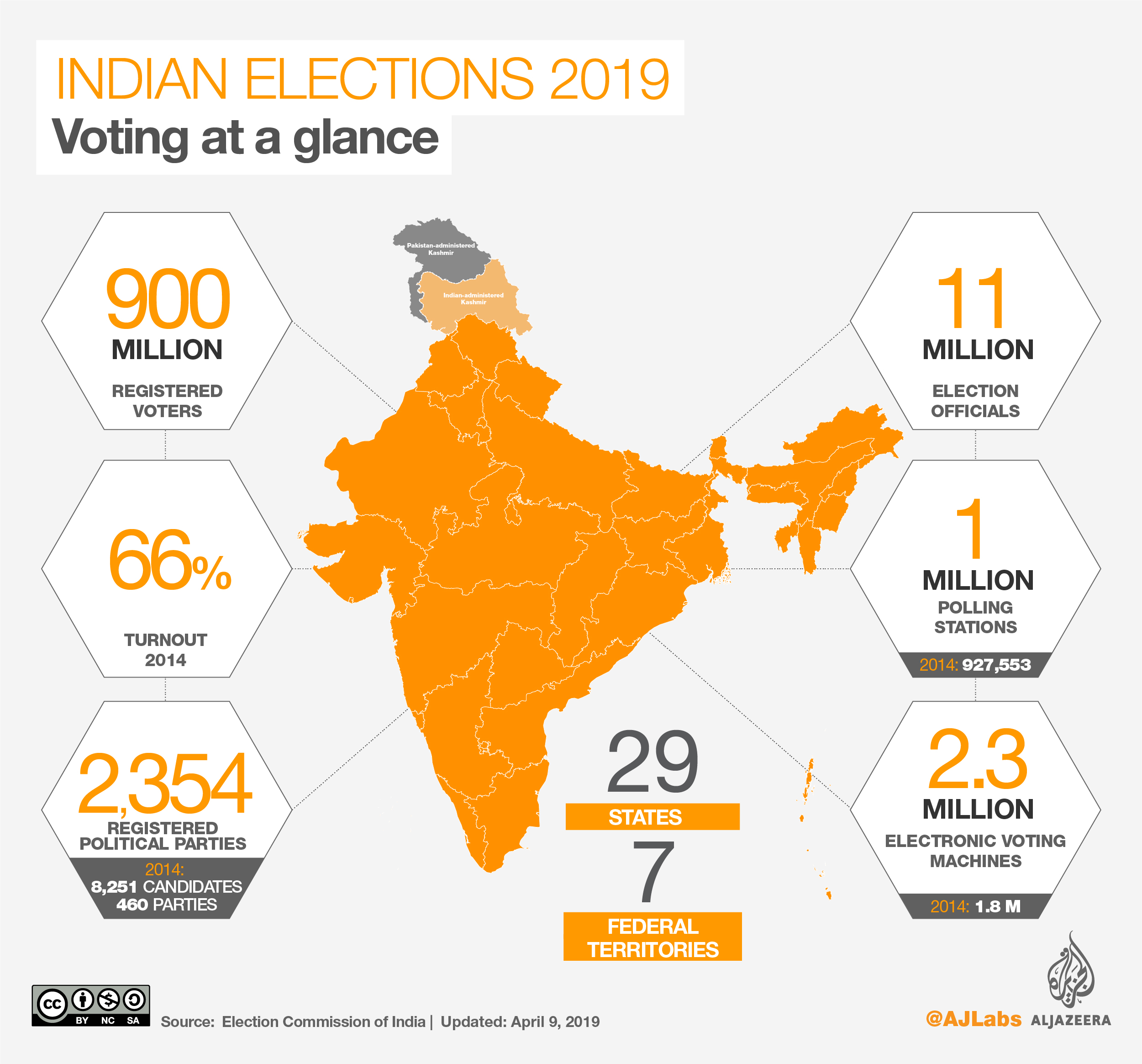 India elections: Polls close in first phase of voting