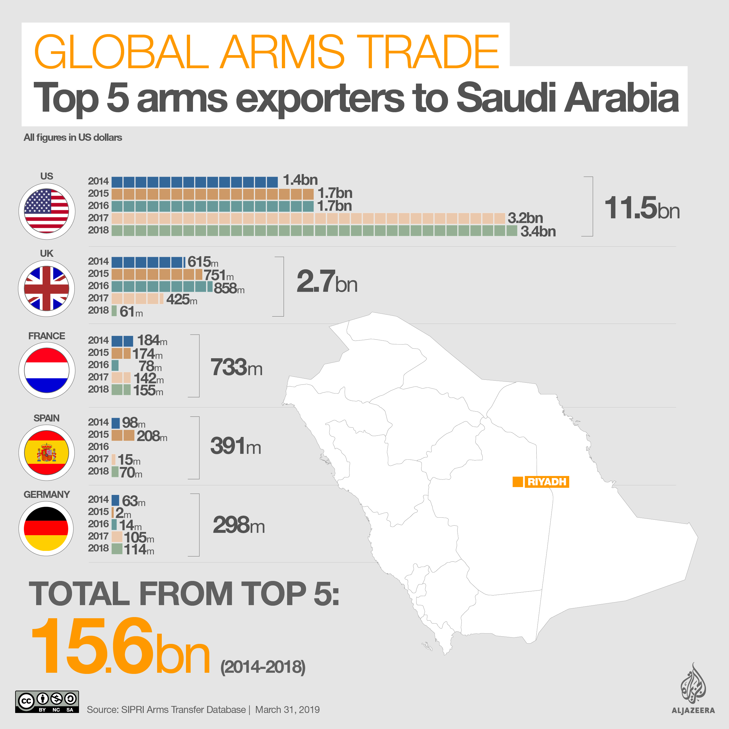 Saudi Arabia: The world's largest arms importer from 2014