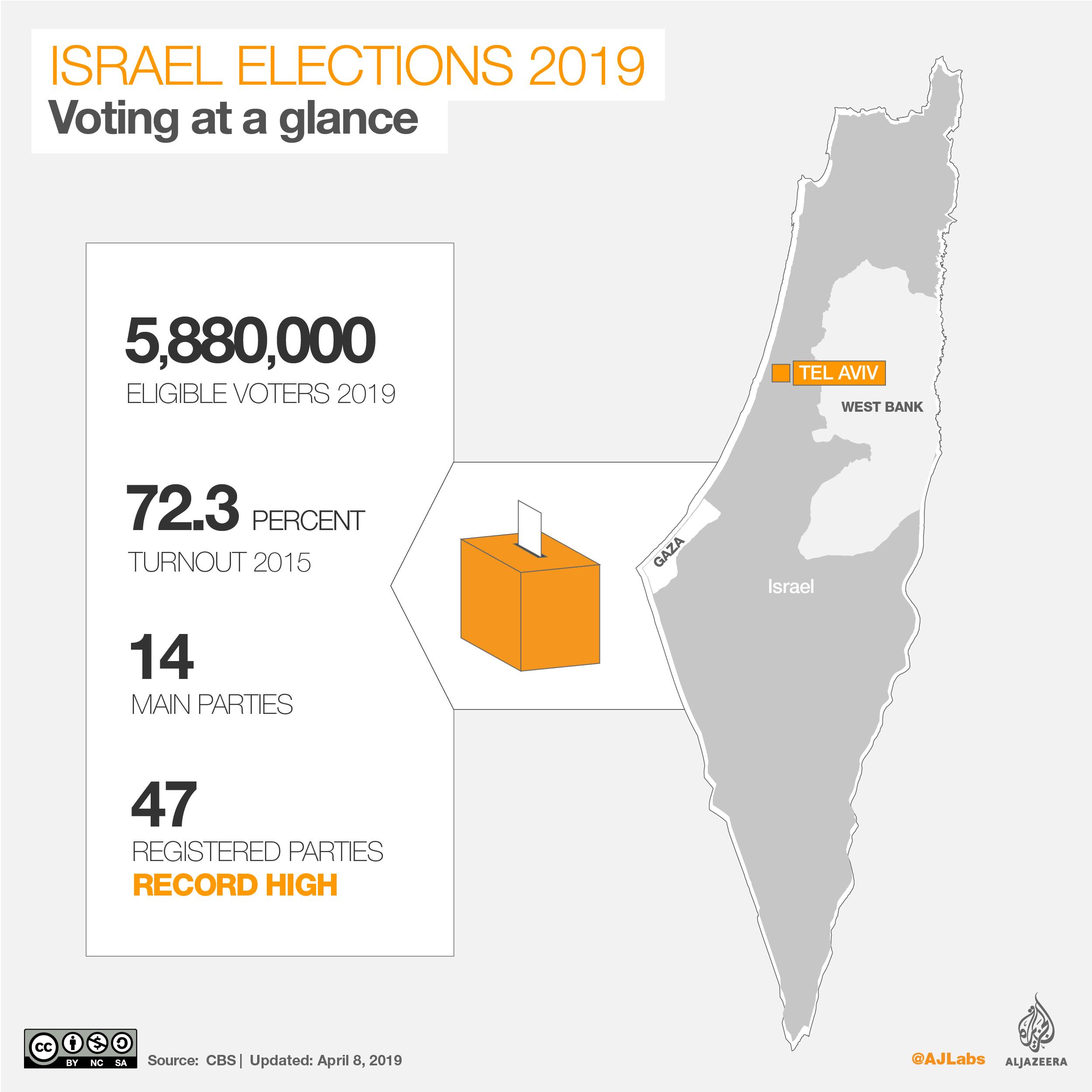 Israel elections 2019 at a glance: Gantz vs Netanyahu | News