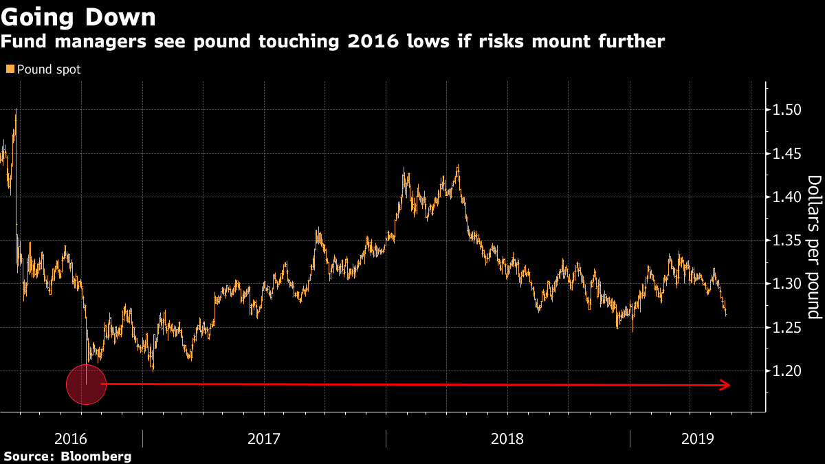 Pound coin sterling - Bloomberg