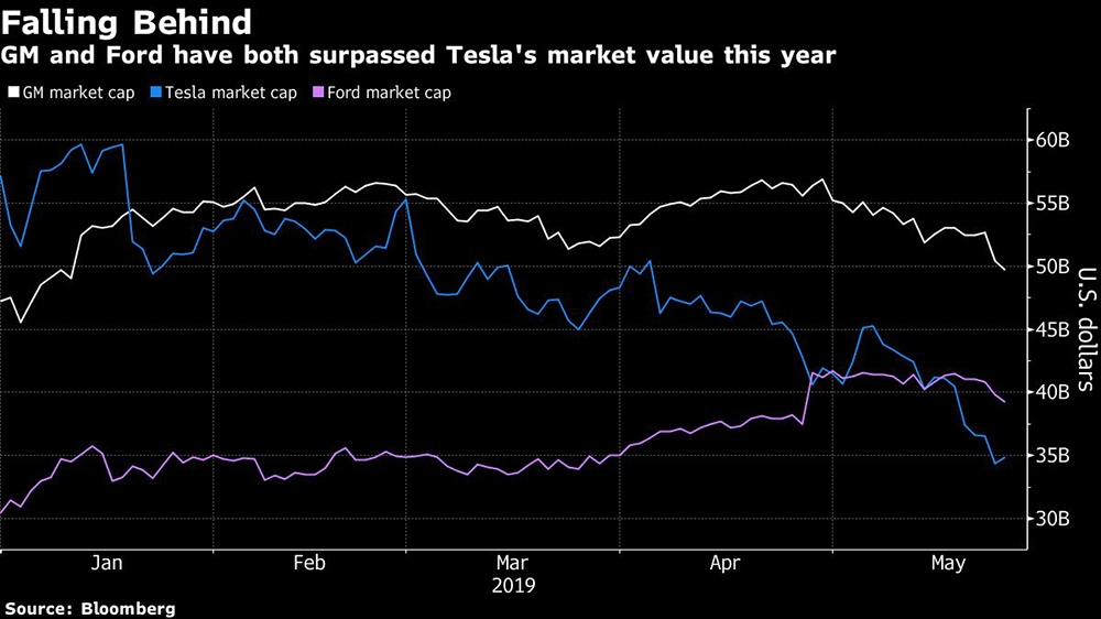 BBG TESLA CHART vs. FORD vs. GM