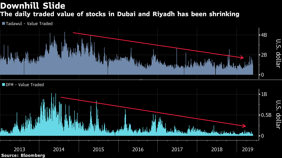 bloomberg dubai riyadh stoclks downhill slide