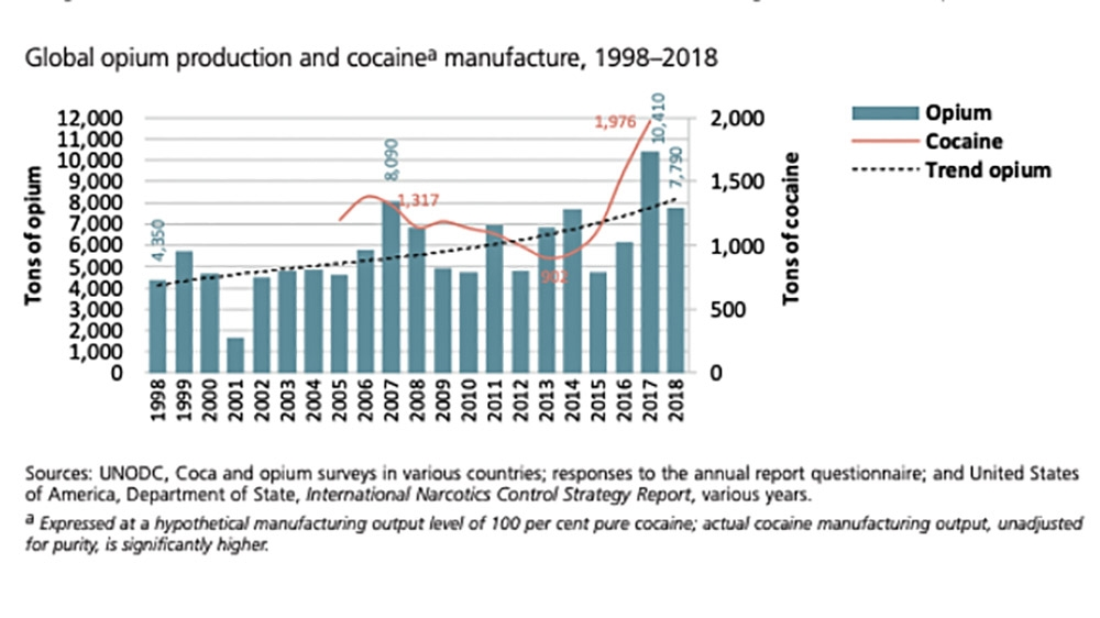 Graphics World Drug Report 2019 [Courtesy: United Nations Office on Drugs and Crime]