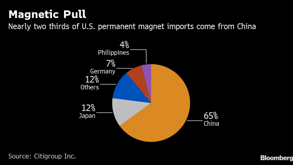 US permanent magnet import chart - Bloomberg