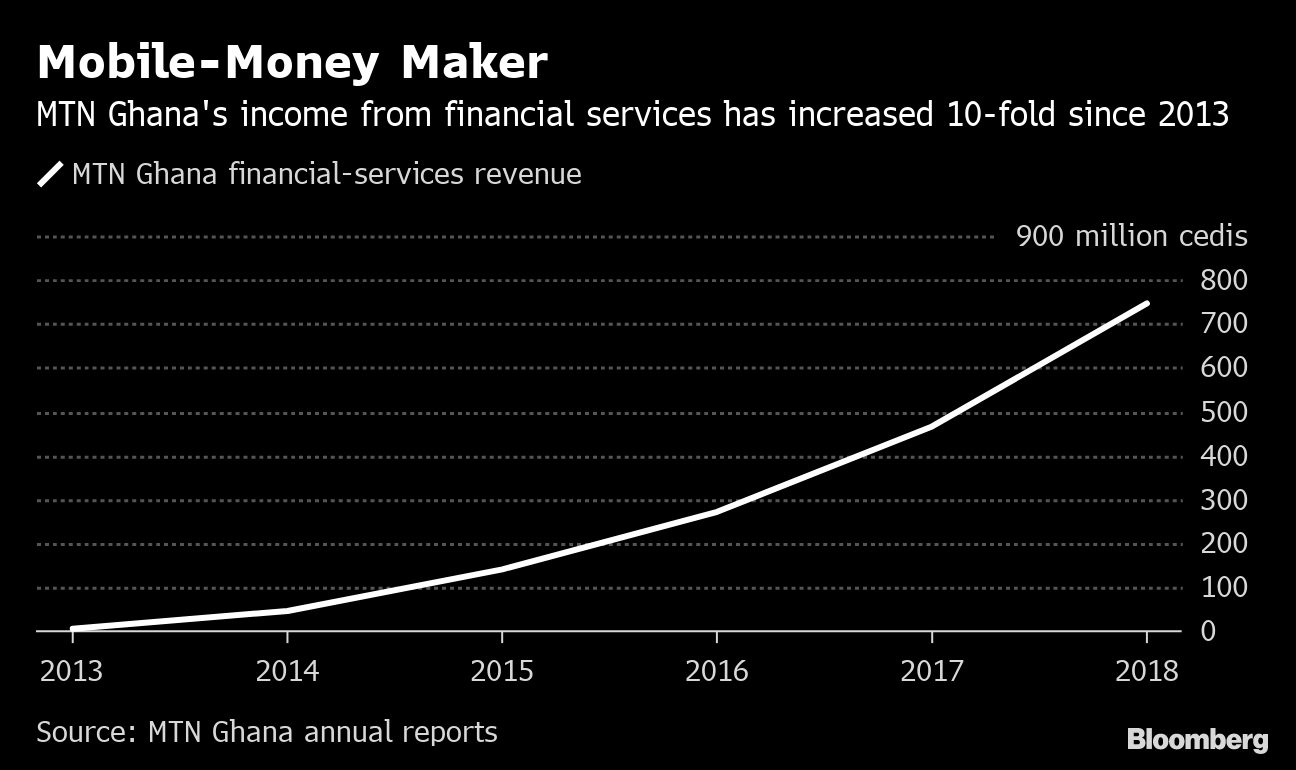 mobile money - bloomberg