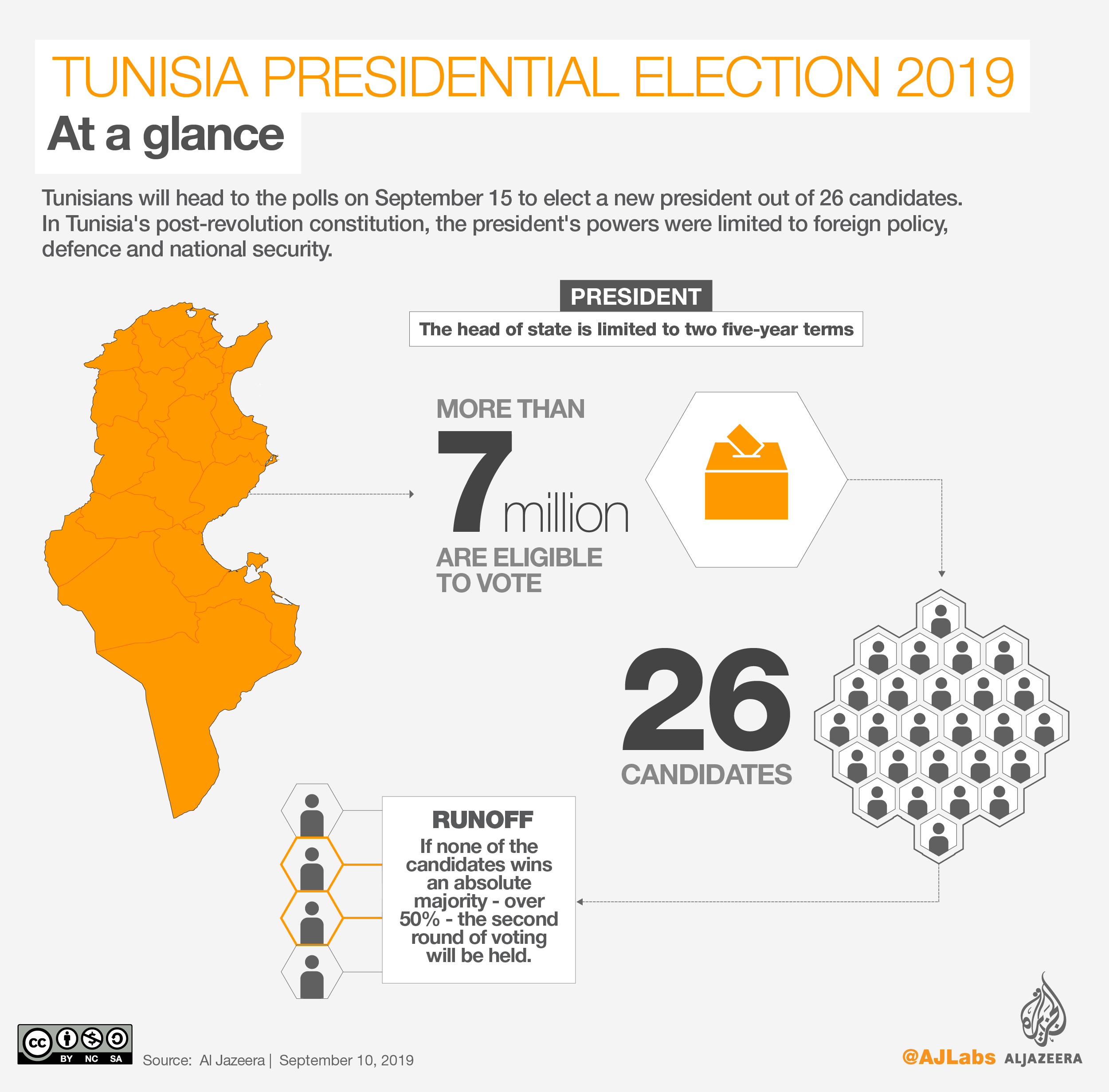 INTERACTIVE: Tunisia presidential elections 2019 - Voting
