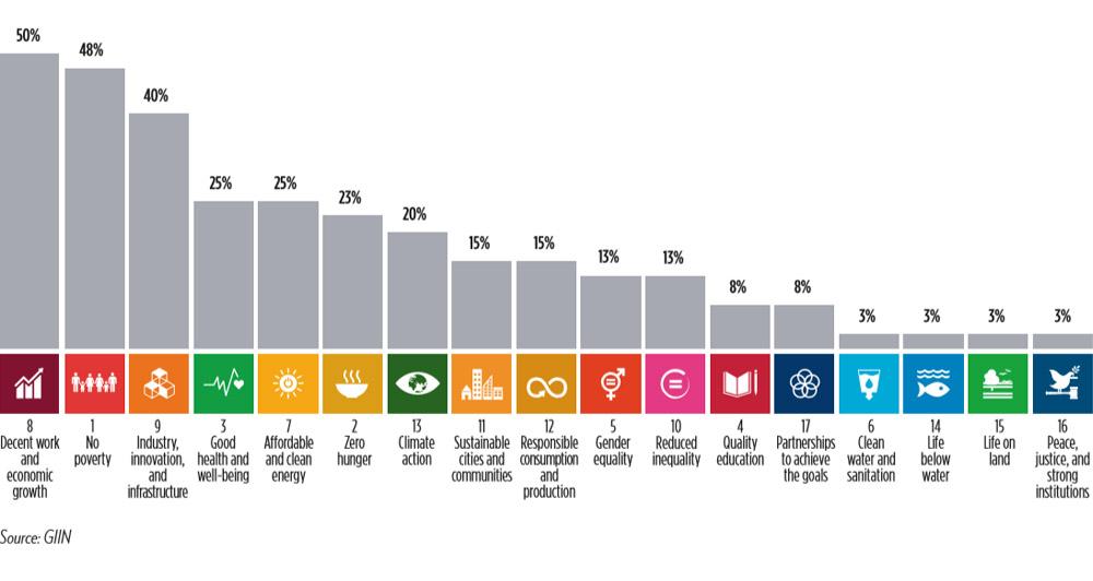 Frontier Finance report -- SDGs