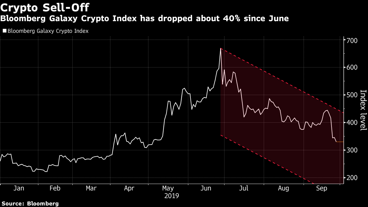cryptocurrencies are selling off bloomberg