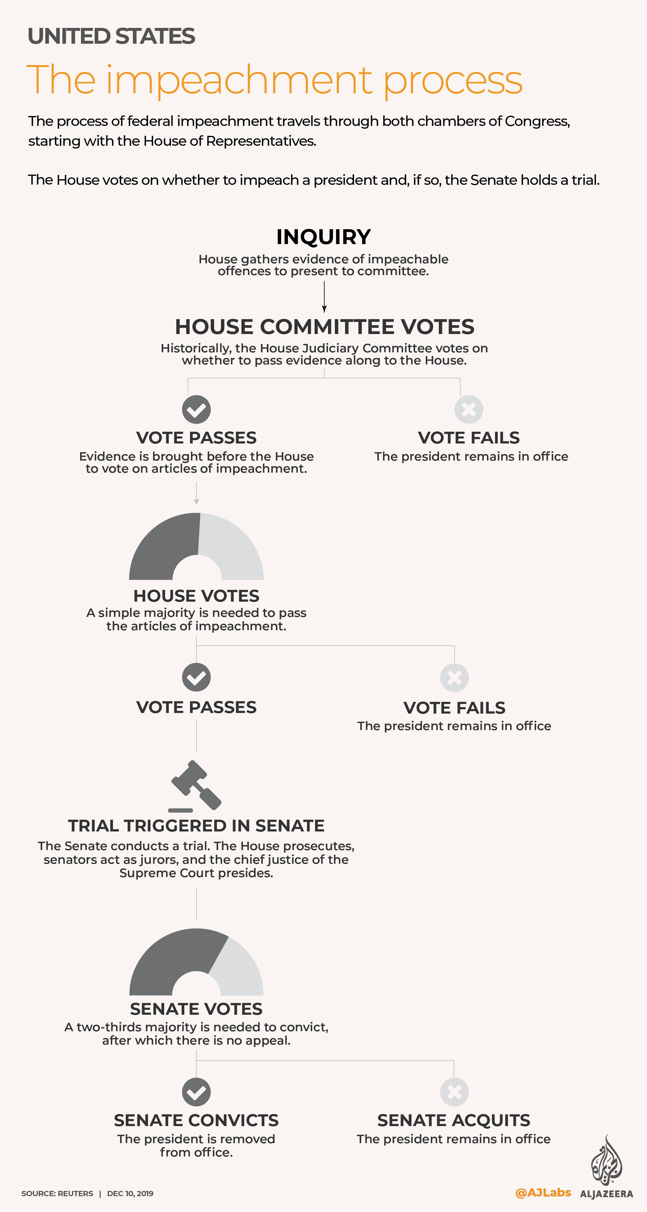 INTERACTIVE - Impeachment process in the USA