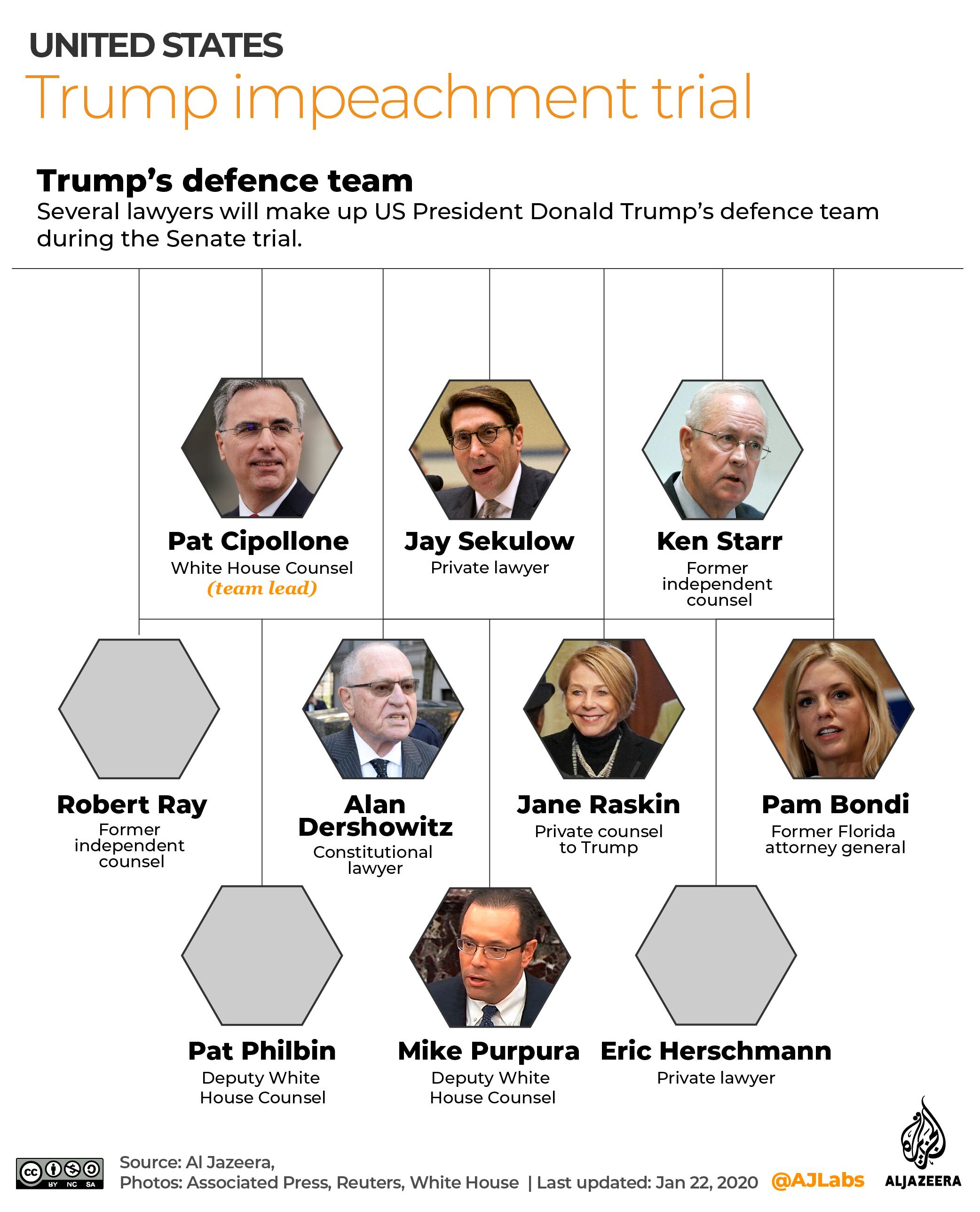 Interactive - Trump impeachment