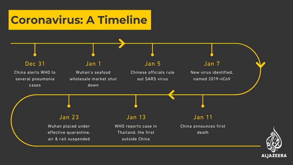 Coronavirus timeline