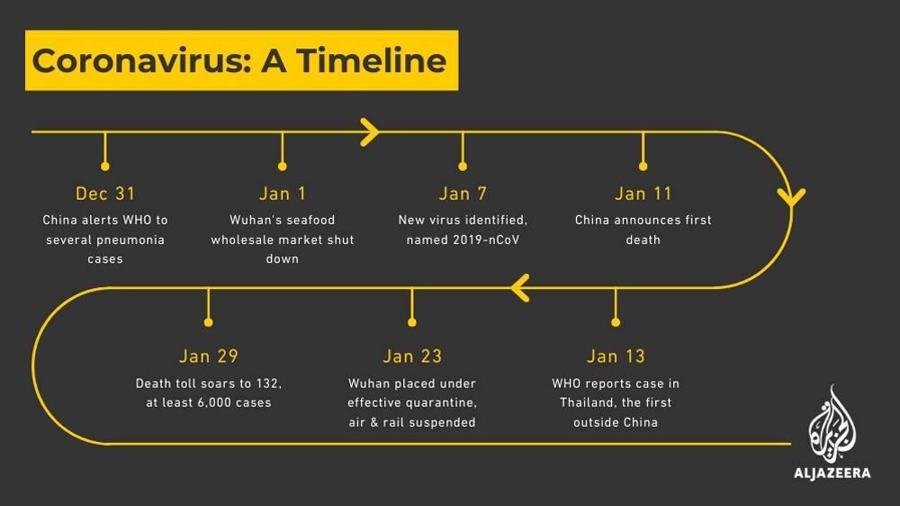 Coronavirus timeline 29/01/20