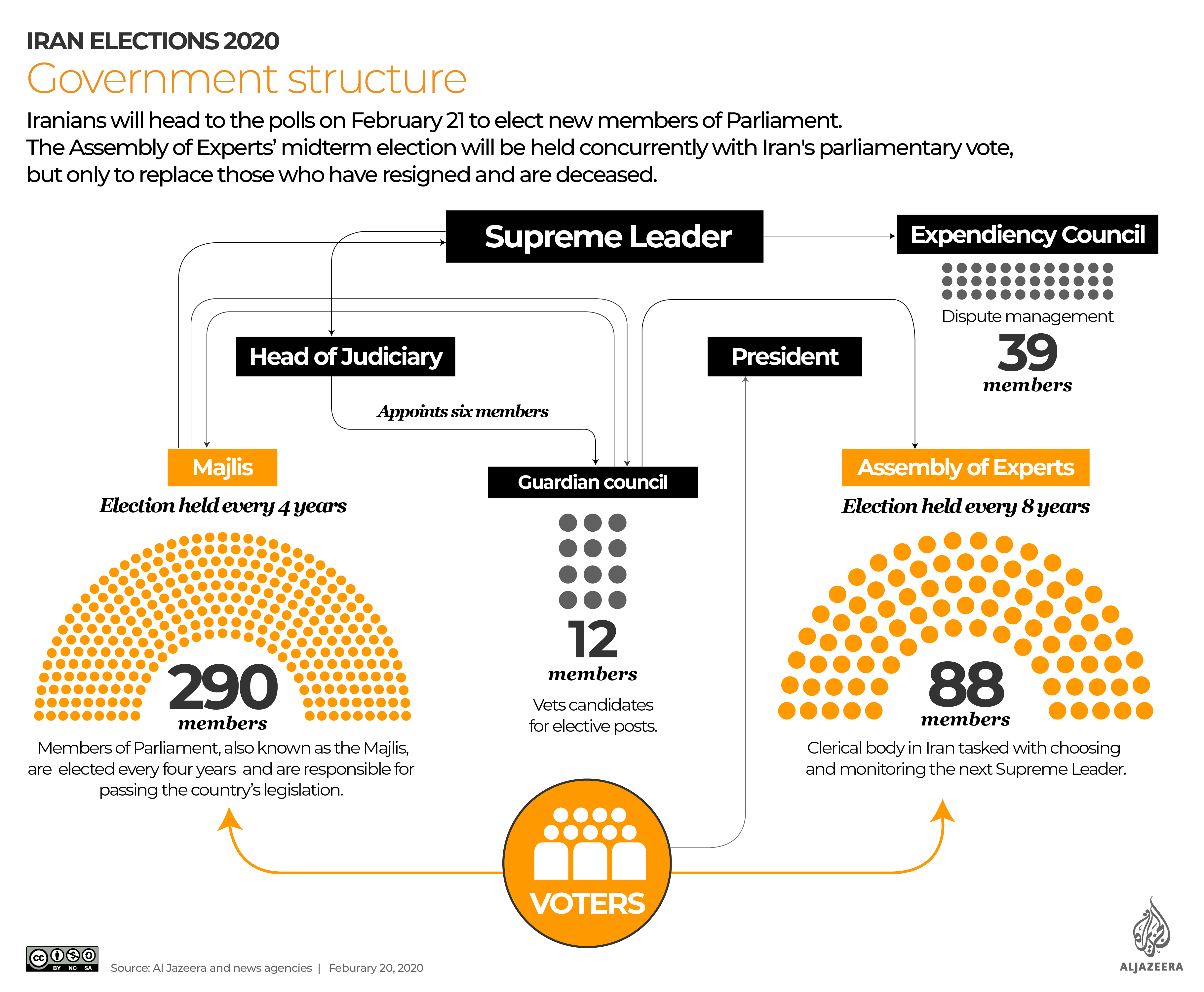 INTERACTIVE: Iran parliamentary elections 2020 - Government structure