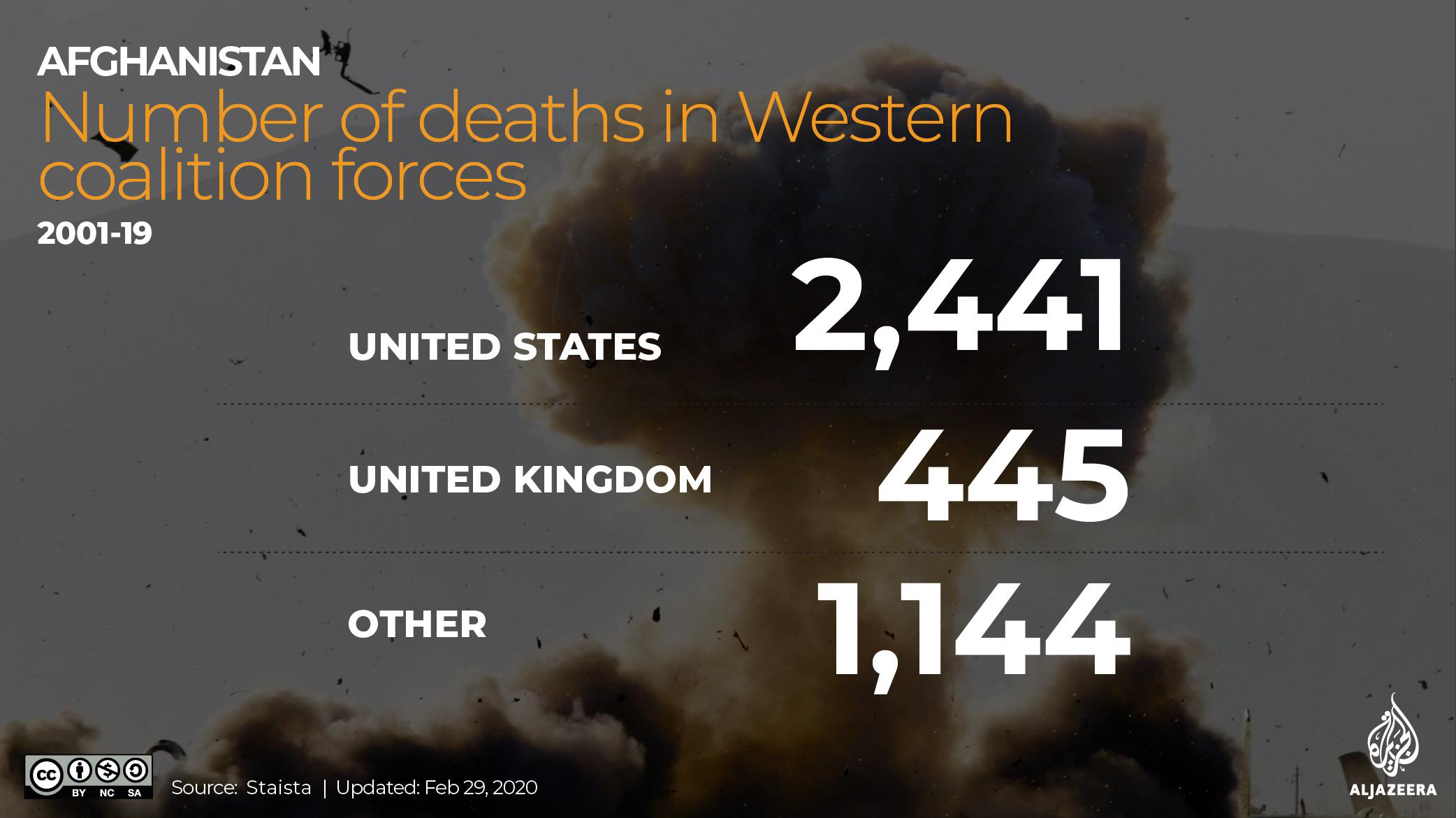 INTERACTIVE: Afghanistan snapshot coalition fatalities Feb 29 2020