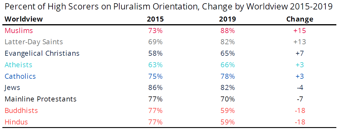 US pluralism orientation in colleges - national survey
