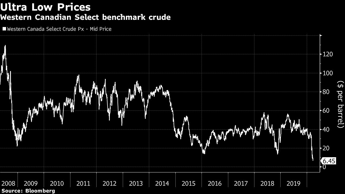 Oil Plummets to 17-Year Low as Virus Threatens Demand Slump