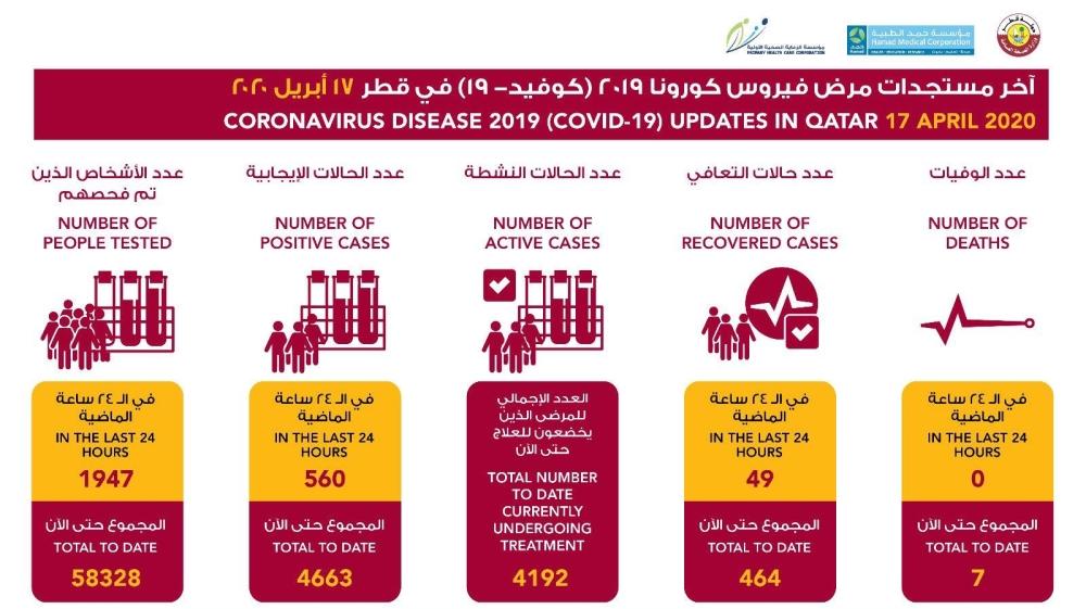 Statistiques du Qatar