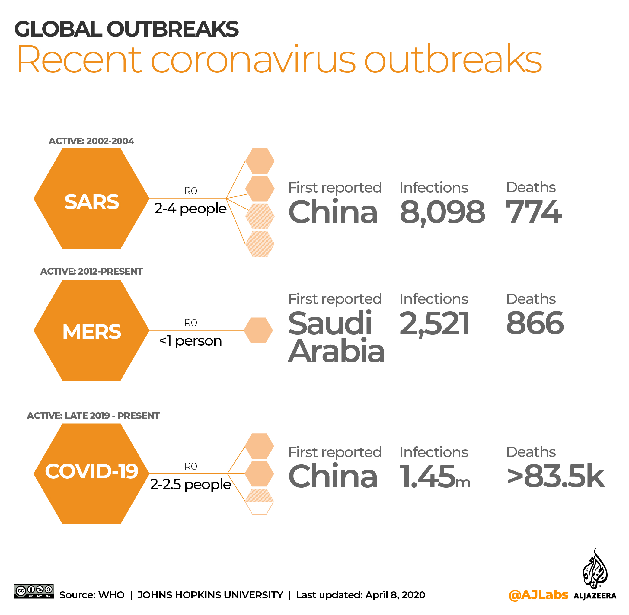 INTERACTIVE: Coronavirus outbreaks April 8 2020