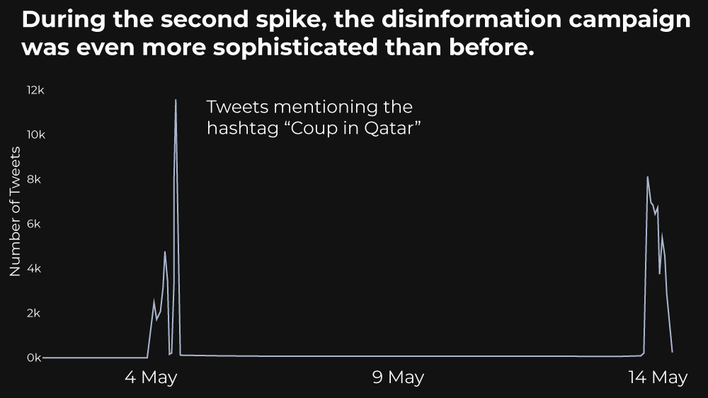 Gulf disinformation graphics - timeline