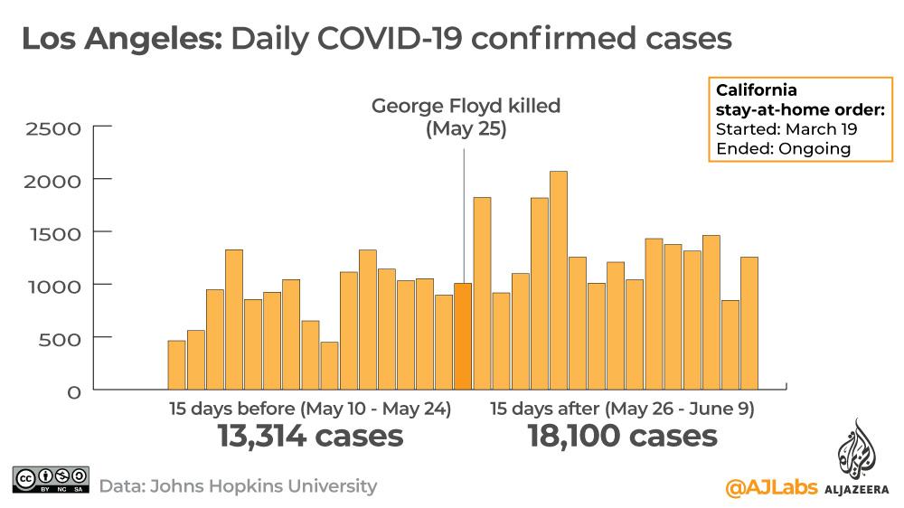 Interactive: Covid-19 George Floyd LA