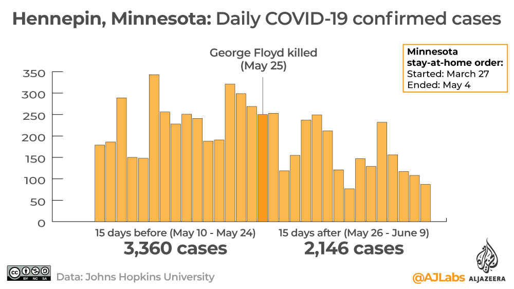 Interactive: Covid-19 George Floyd MN