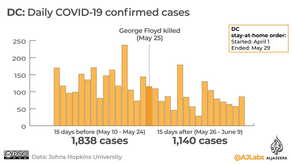 Interactive: Covid-19 George Floyd DC