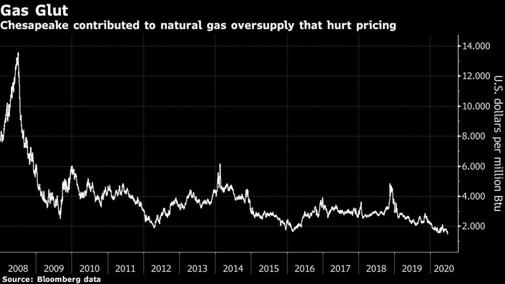 Natural gas prices chart [Bloomberg]