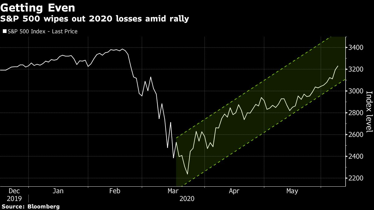US Stocks bull market