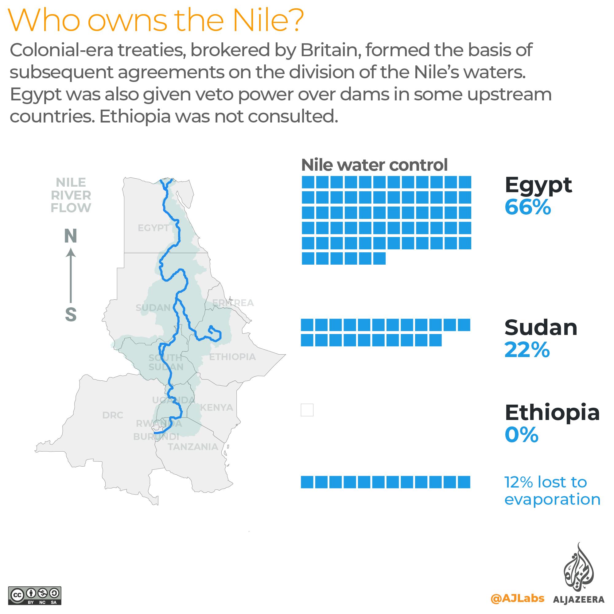 Interactive: Grand Ethiopia Renaissance Dam GERD - who owns