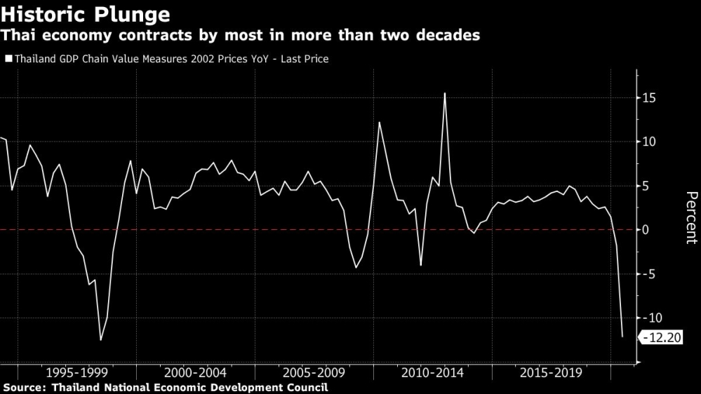 Thailand economy chart [Bloomberg]