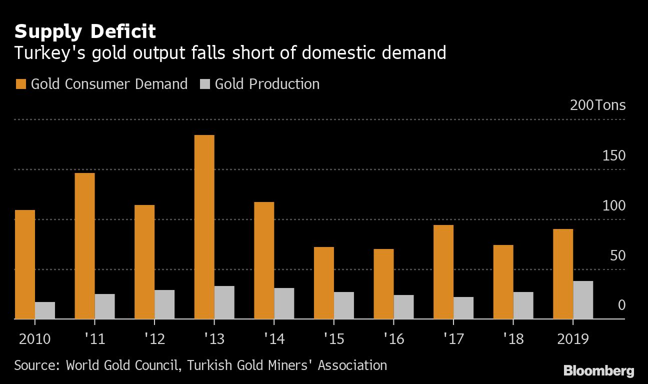 Turkey gold demand