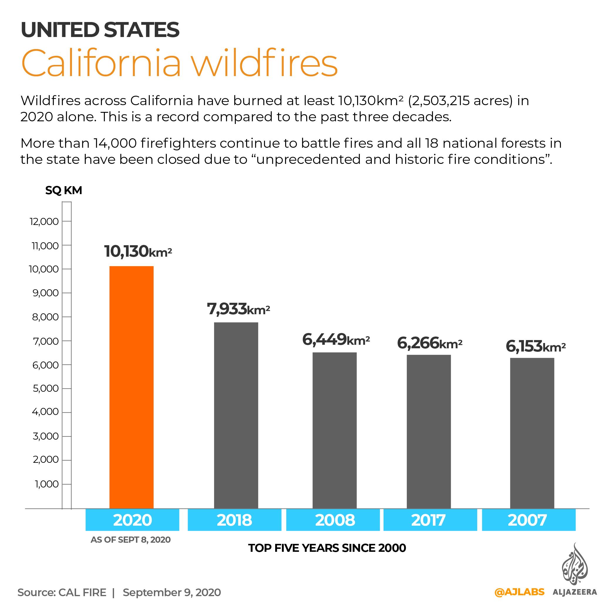 INTERACTIVE: California wildfire graph Sept 10, 2020