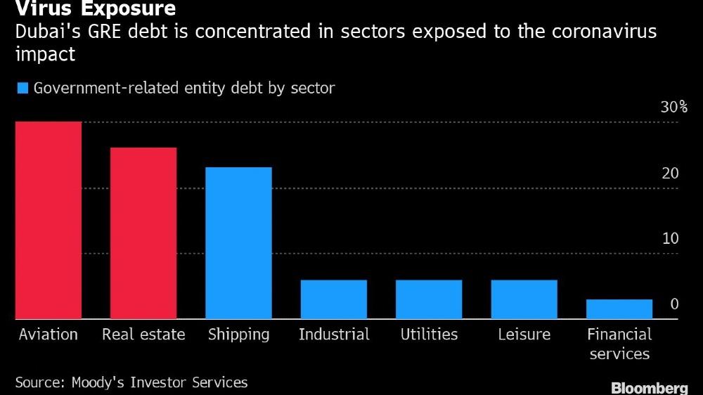 Dubai debt [Bloomberg]