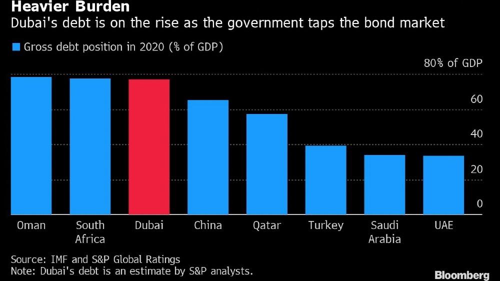 Dubai Debt 2 [Bloomberg]