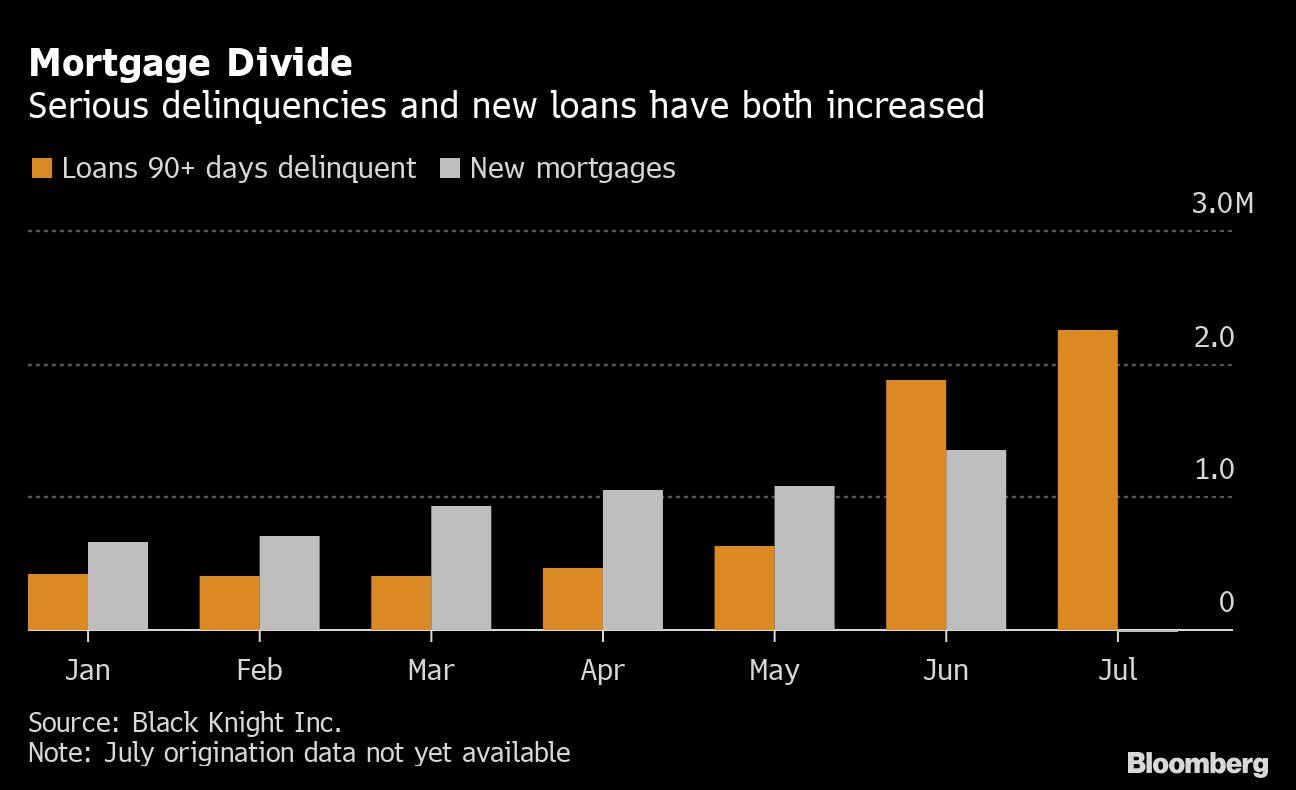 Mortgage graph