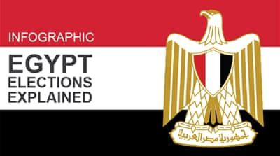Infographic: Egypt elections explained