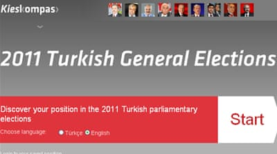 Turkish elections: How would you vote?