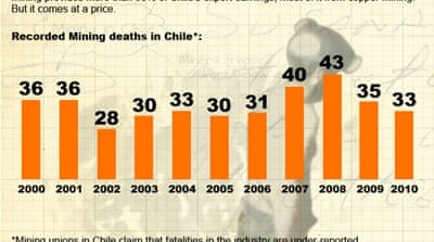 How many people die in Chile's mines?