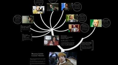 Gaddafi's Family Tree