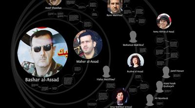 Interactive: Assad's inner circle