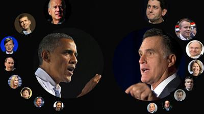 Interactive: US inner circles of power