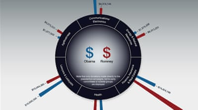 Infographic: US campaign finances revealed