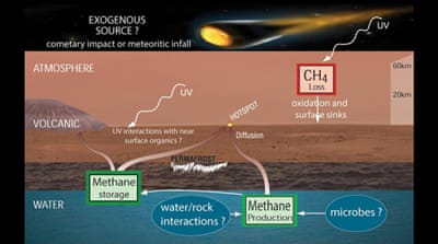 The possible sources and sinks of methane in the Mars atmosphere as identified by MSL scientists [NASA/JPL-Caltech]