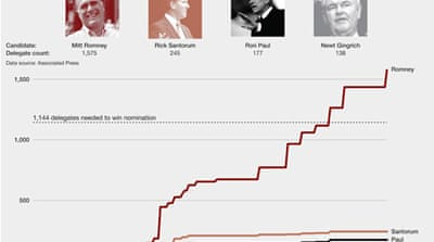 Infographic: Inside the Republican convention